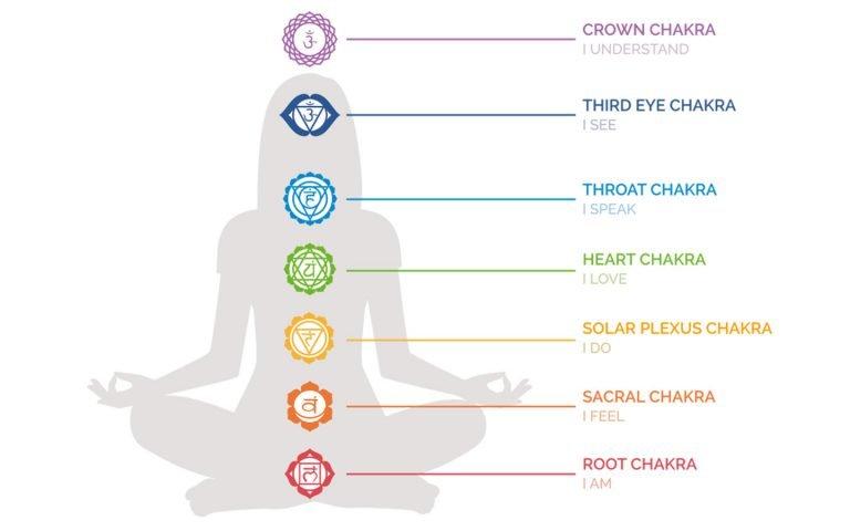 Chakra Health Check